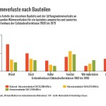 Grafik Wärmeverluste RGB