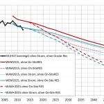 """Quelle: """"Energieszenarien bis 2050 – Wärmebedarf der Kleinverbraucher"""", Energy Economics Group, TU Wien, Zentrum für Energiewirtschaft und Umwelt"""