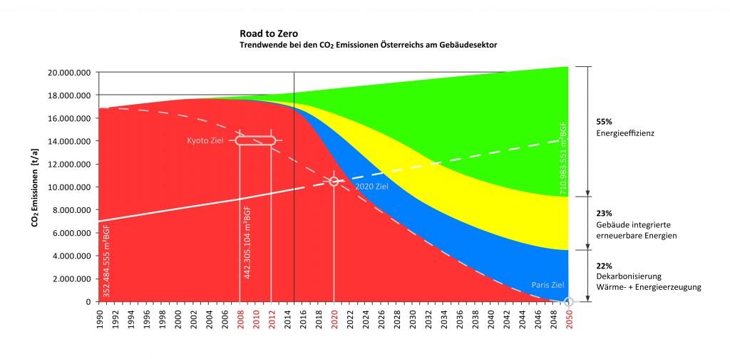 Grafik: Fahrplan für einen CO2-freien Gebäudesektor bis 2050 in Österreich, Quelle: Passivhaus Austria